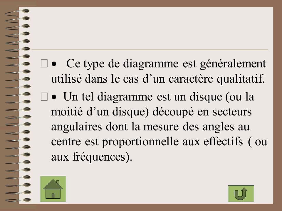 · Ce type de diagramme est généralement utilisé dans le cas d'un caractère qualitatif.