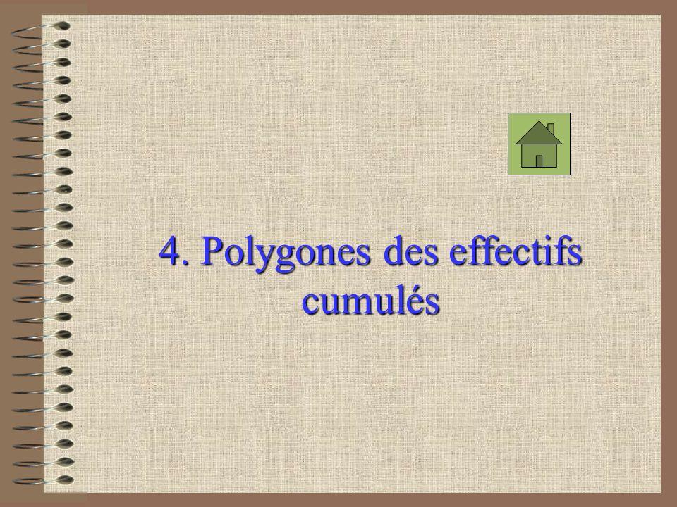 4. Polygones des effectifs cumulés