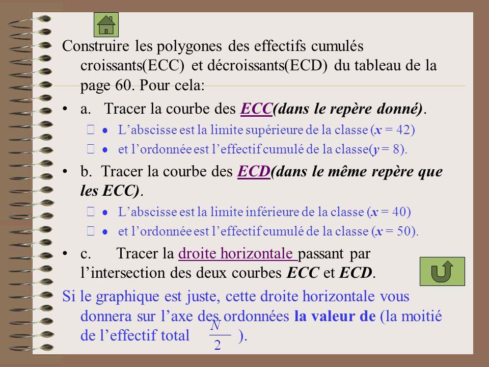a. Tracer la courbe des ECC(dans le repère donné).