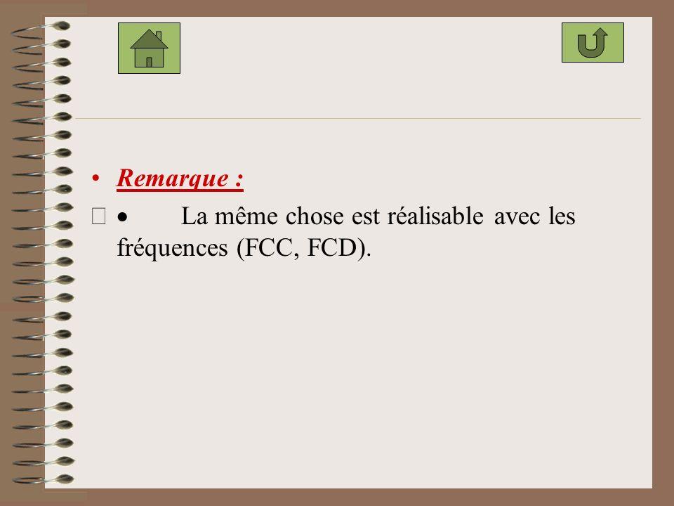 Remarque : · La même chose est réalisable avec les fréquences (FCC, FCD).