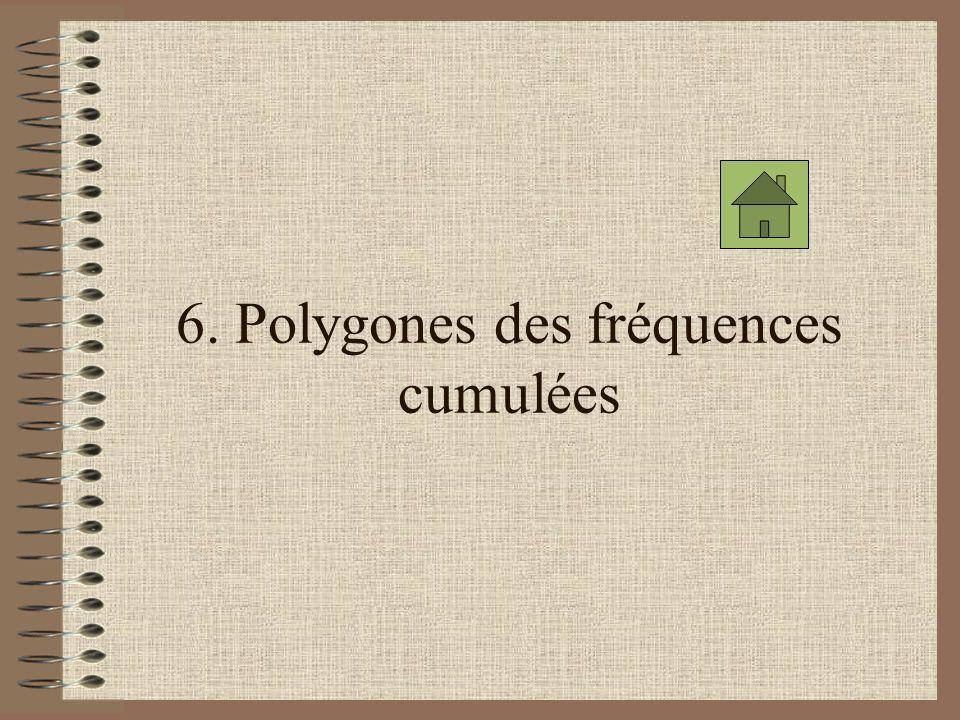 6. Polygones des fréquences cumulées