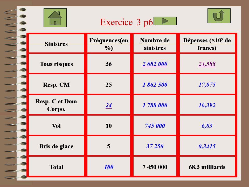Exercice 3 p66 Sinistres Fréquences(en %) Nombre de sinistres