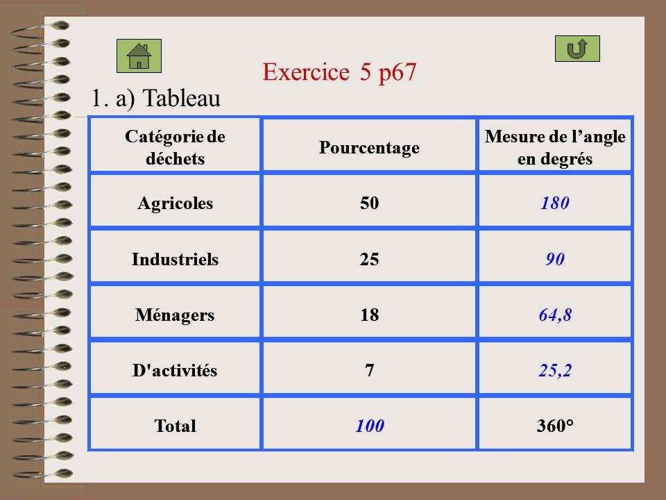 Exercice 5 p67 1. a) Tableau Catégorie de déchets Pourcentage