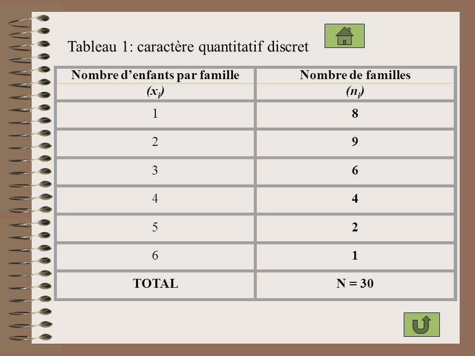 Nombre d'enfants par famille (xi)