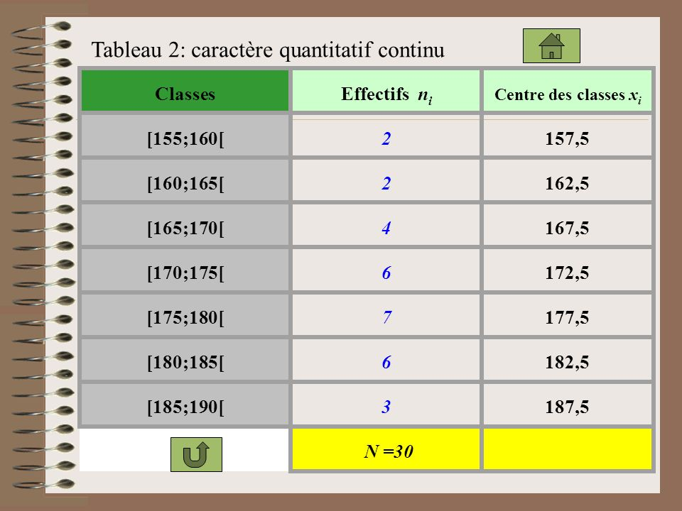 Tableau 2: caractère quantitatif continu