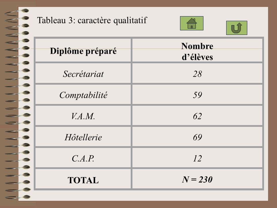 Tableau 3: caractère qualitatif