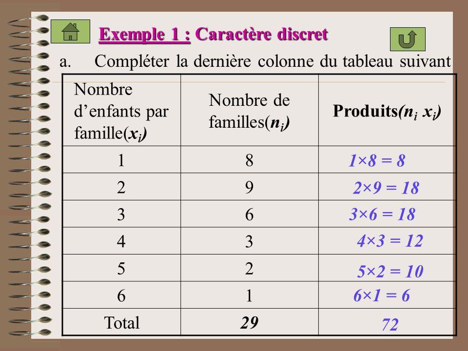 Nombre de familles(ni)