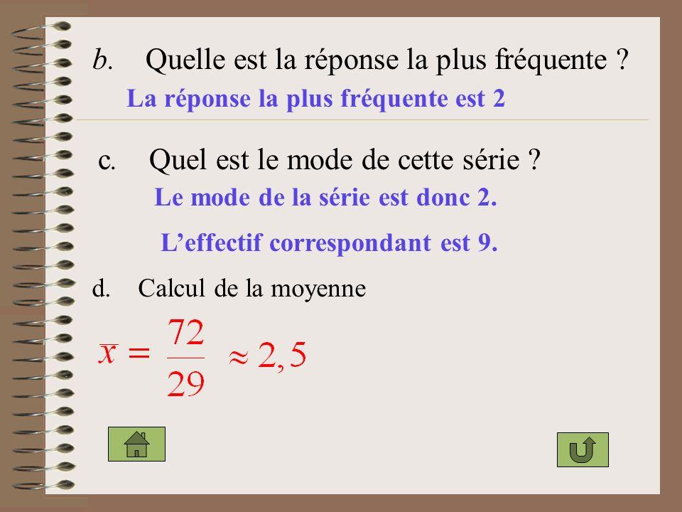 b. Quelle est la réponse la plus fréquente