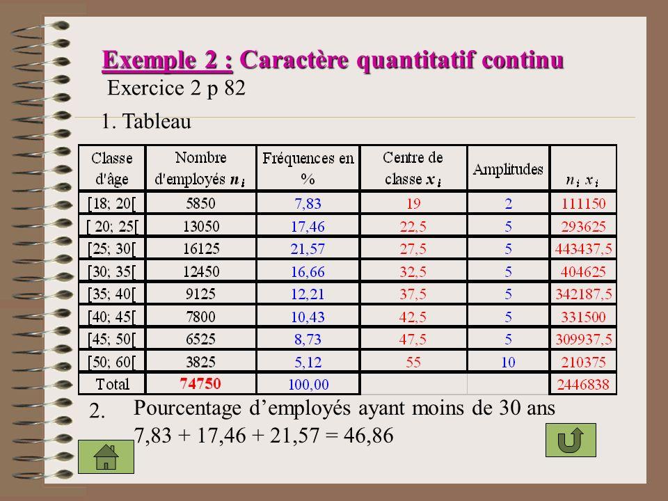 Exemple 2 : Caractère quantitatif continu