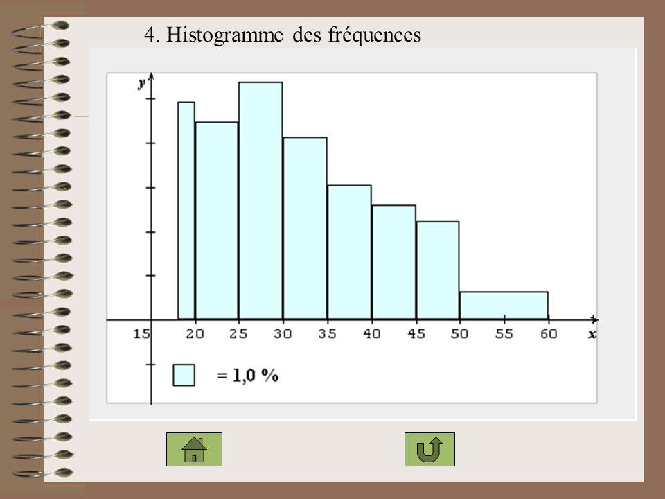 4. Histogramme des fréquences