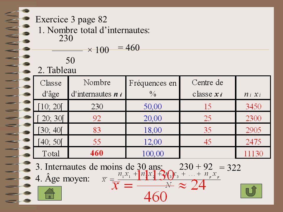 Exercice 3 page 82 1. Nombre total d'internautes: 230. = 460. × 100. 50. 2. Tableau. 3. Internautes de moins de 30 ans: