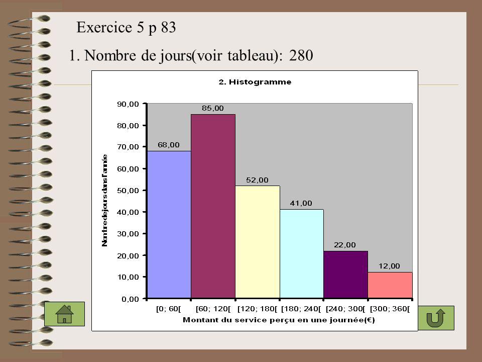 Exercice 5 p 83 1. Nombre de jours(voir tableau): 280
