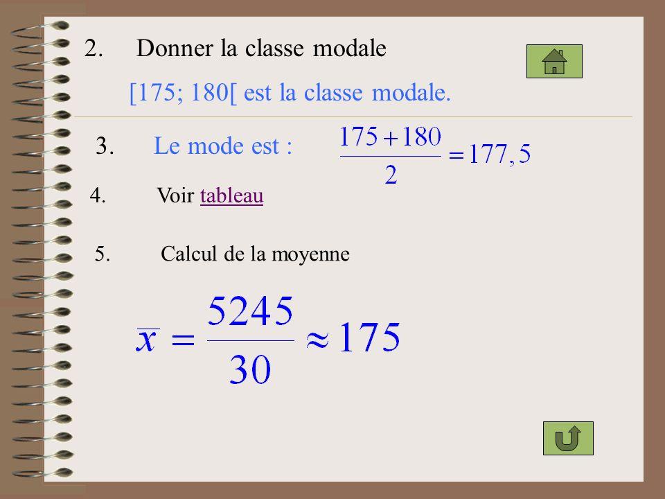 2. Donner la classe modale