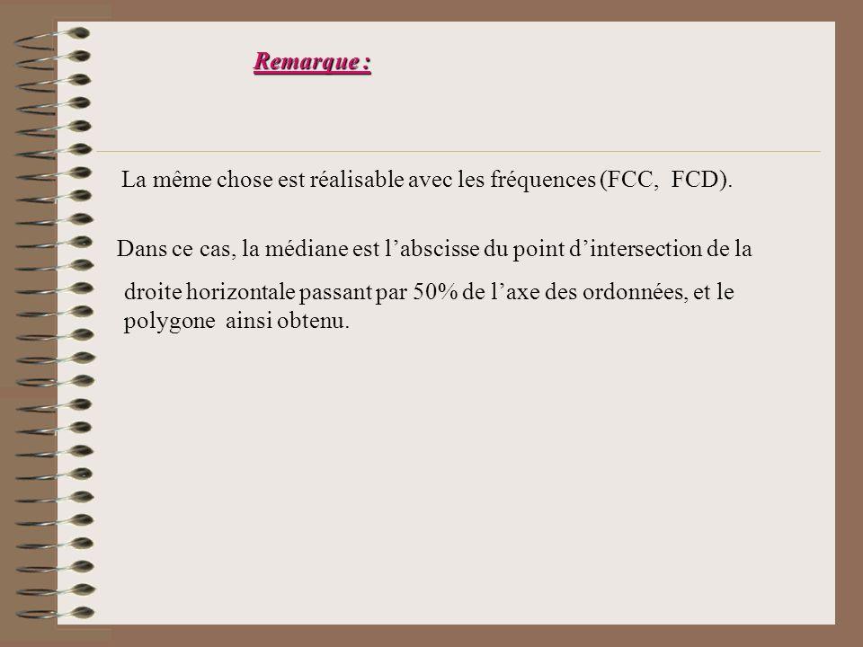 Remarque : La même chose est réalisable avec les fréquences (FCC, FCD). Dans ce cas, la médiane est l'abscisse du point d'intersection de la.