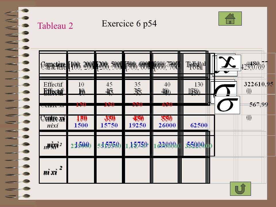 Exercice 6 p54 Tableau 2