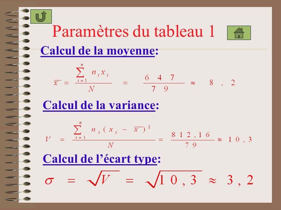 Paramètres du tableau 1 Calcul de la moyenne: Calcul de la variance: