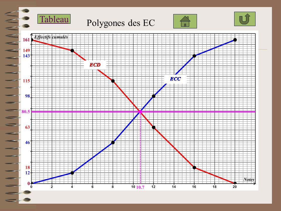 Tableau Polygones des EC