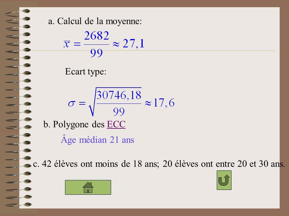 a. Calcul de la moyenne: Ecart type: b. Polygone des ECC.