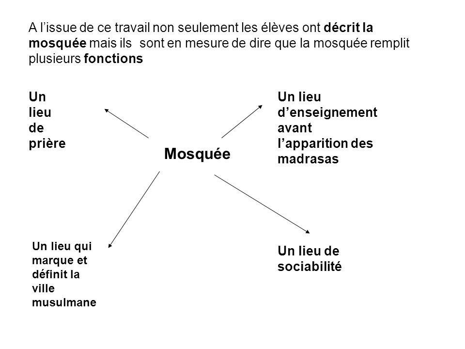 A l'issue de ce travail non seulement les élèves ont décrit la mosquée mais ils sont en mesure de dire que la mosquée remplit plusieurs fonctions