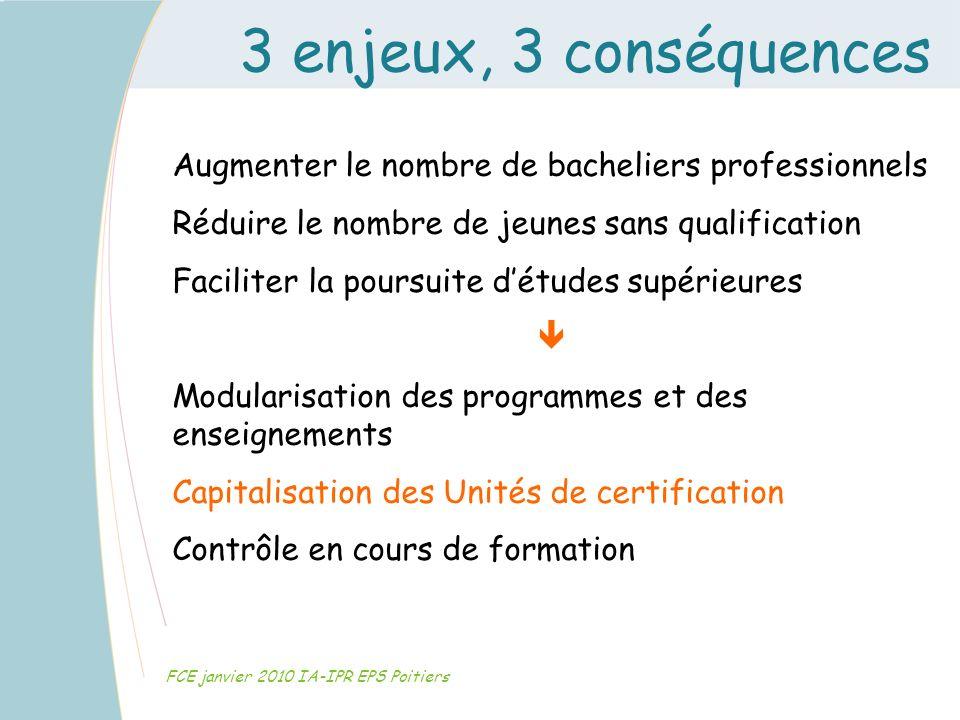 3 enjeux, 3 conséquences Augmenter le nombre de bacheliers professionnels. Réduire le nombre de jeunes sans qualification.