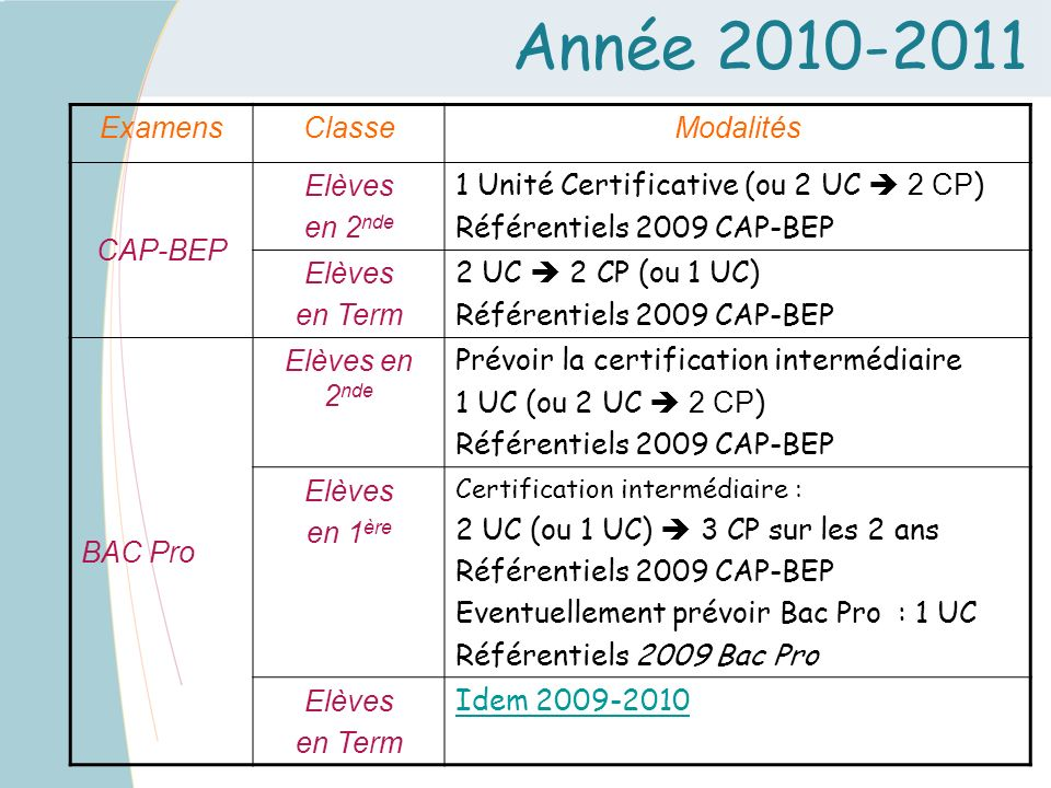 Année 2010-2011 Examens Classe Modalités CAP-BEP Elèves en 2nde