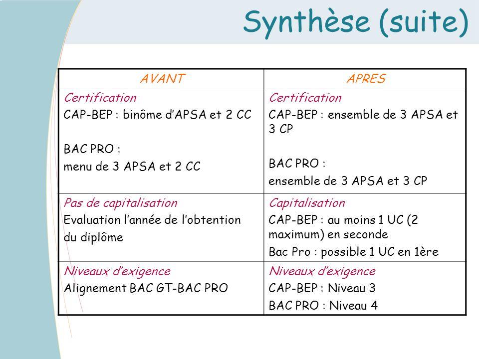 Synthèse (suite) AVANT APRES Certification