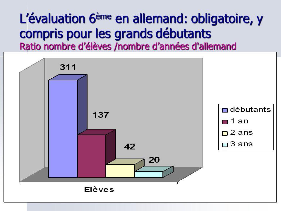 L'évaluation 6ème en allemand: obligatoire, y compris pour les grands débutants Ratio nombre d'élèves /nombre d'années d allemand