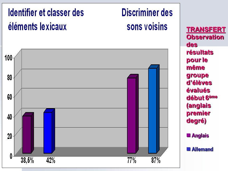 TRANSFERT Observation des résultats pour le même groupe d'élèves