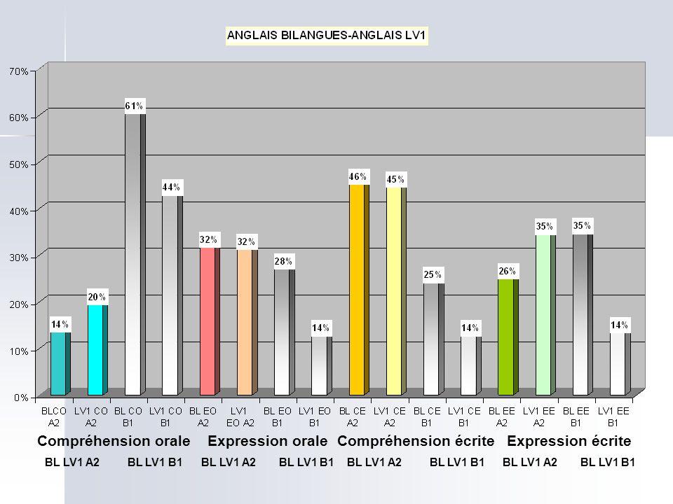 Compréhension orale BL LV1 A2 BL LV1 B1