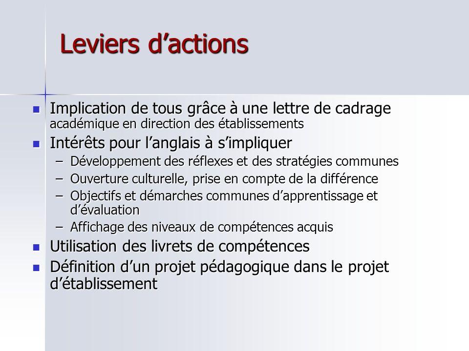 Leviers d'actions Implication de tous grâce à une lettre de cadrage académique en direction des établissements.