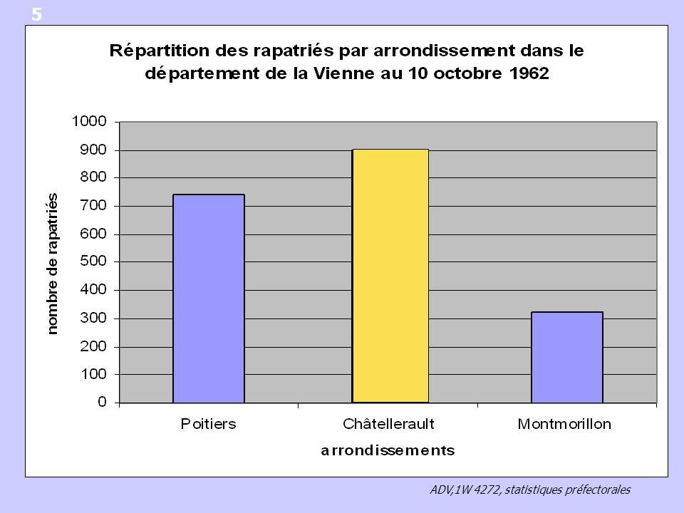 5 ADV,1W 4272, statistiques préfectorales