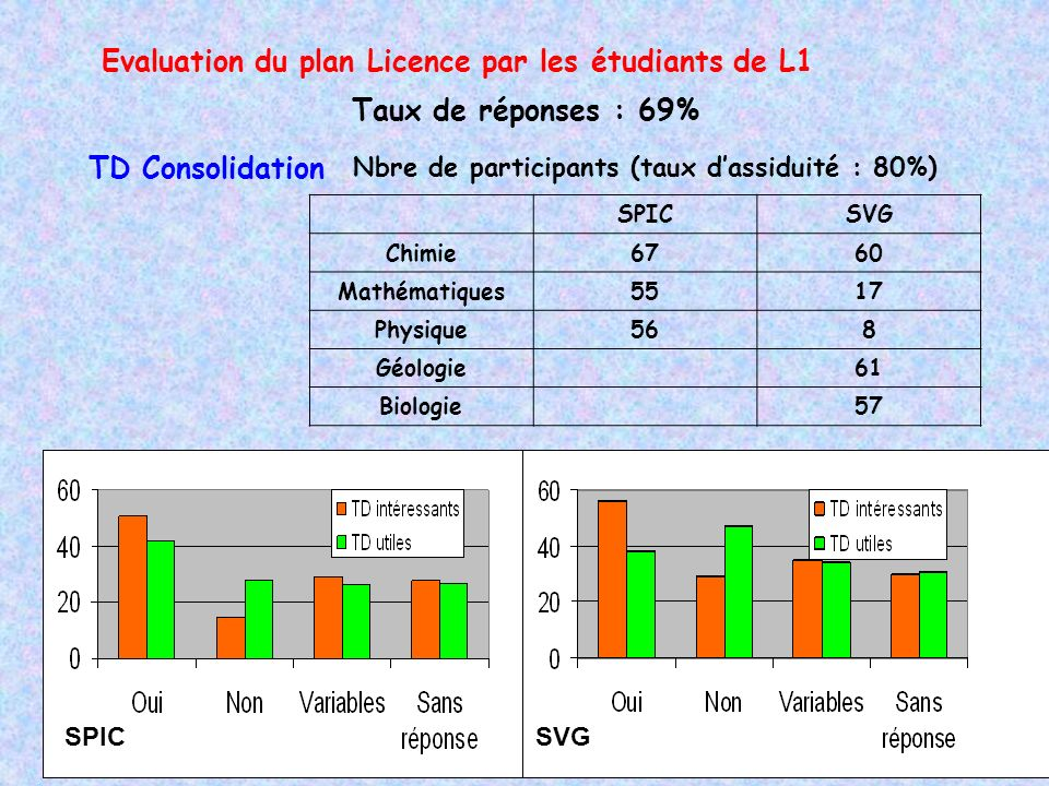 Evaluation du plan Licence par les étudiants de L1