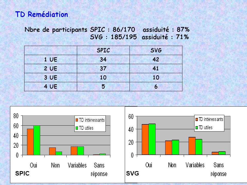 TD Remédiation Nbre de participants SPIC : 86/170 assiduité : 87%