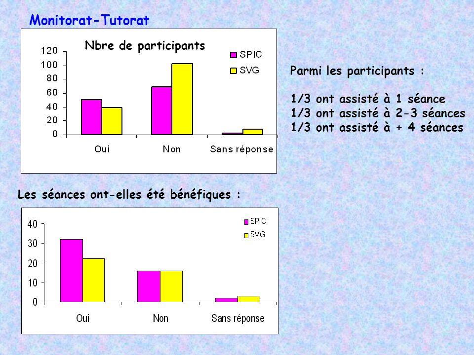 Monitorat-Tutorat Nbre de participants Parmi les participants :