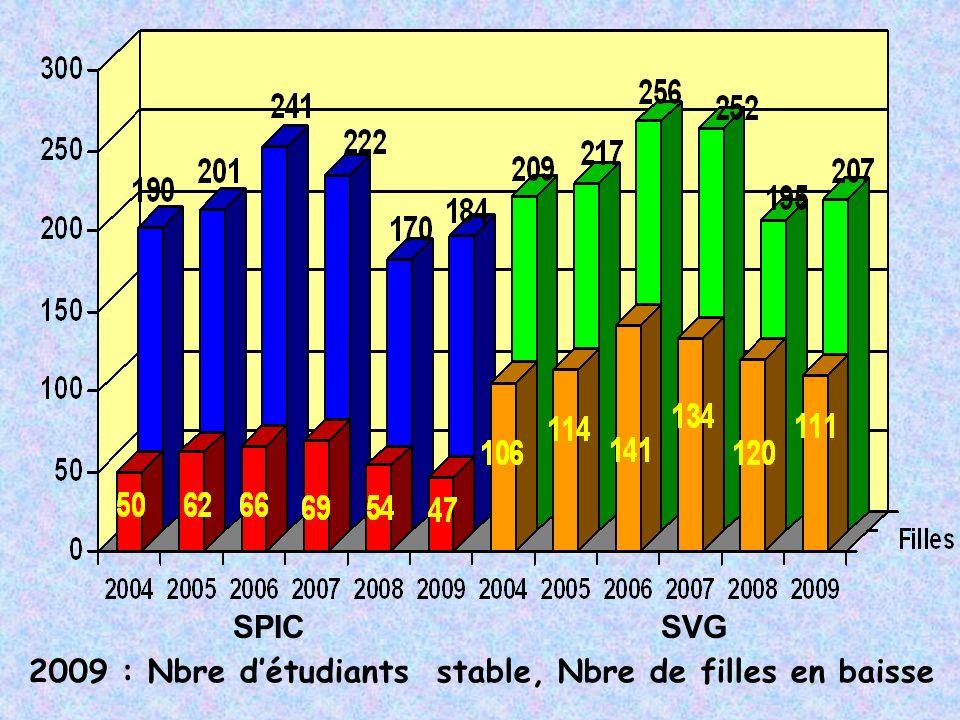 SPIC SVG 2009 : Nbre d'étudiants stable, Nbre de filles en baisse.