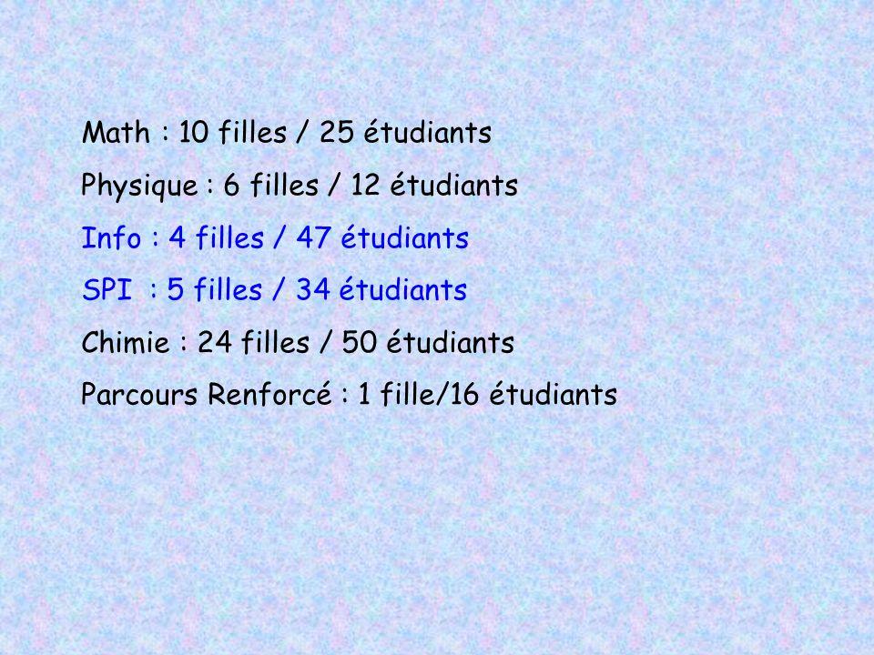 Math : 10 filles / 25 étudiants