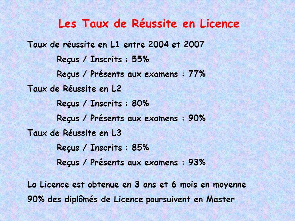 Les Taux de Réussite en Licence