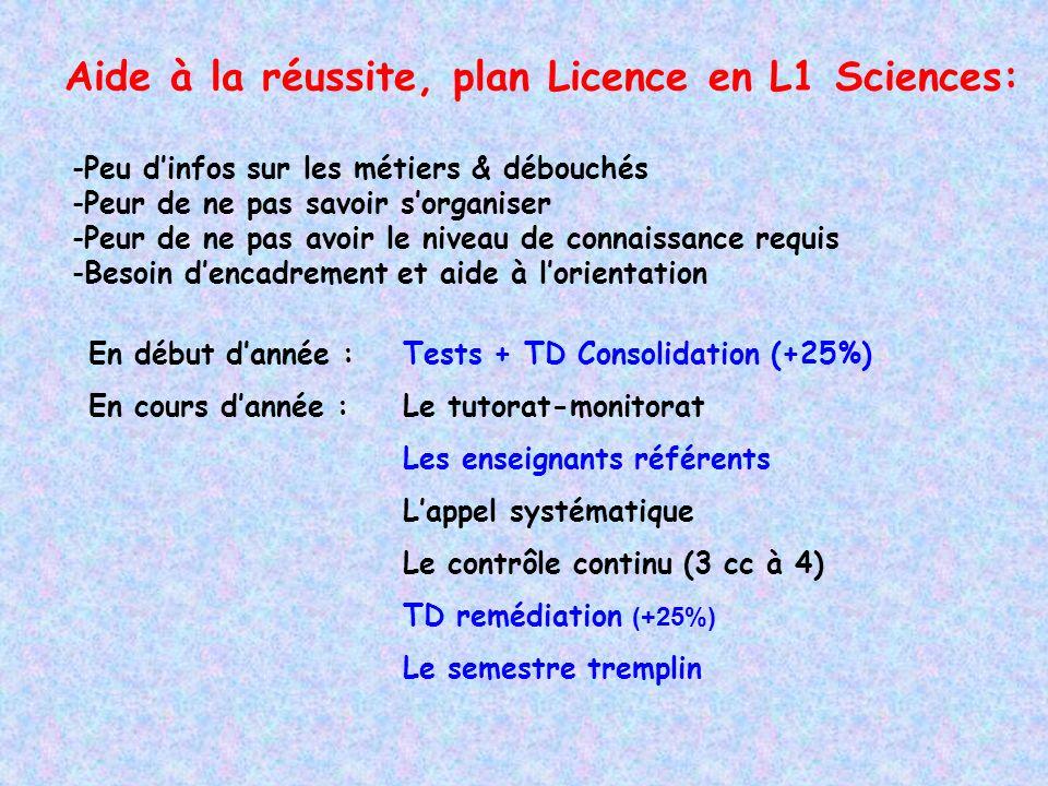 Aide à la réussite, plan Licence en L1 Sciences: