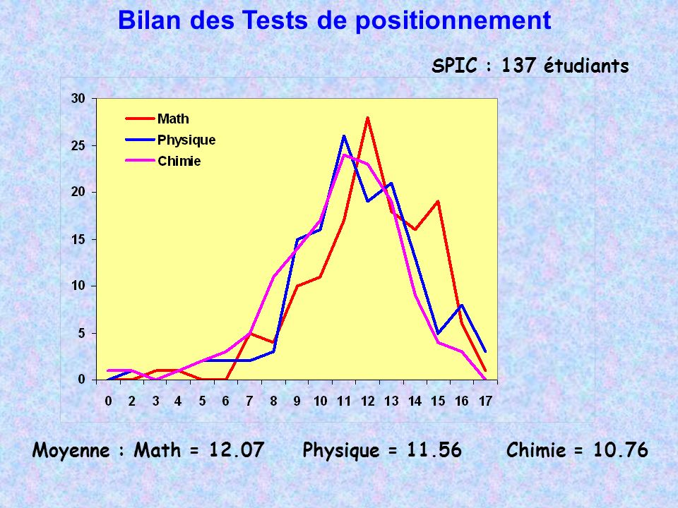 Bilan des Tests de positionnement