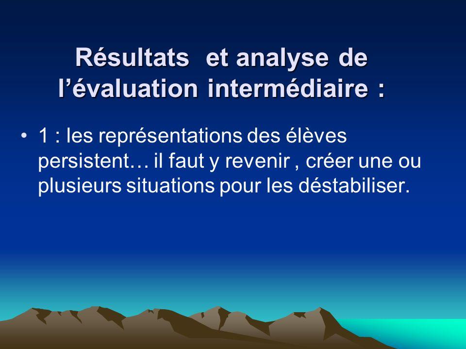 Résultats et analyse de l'évaluation intermédiaire :