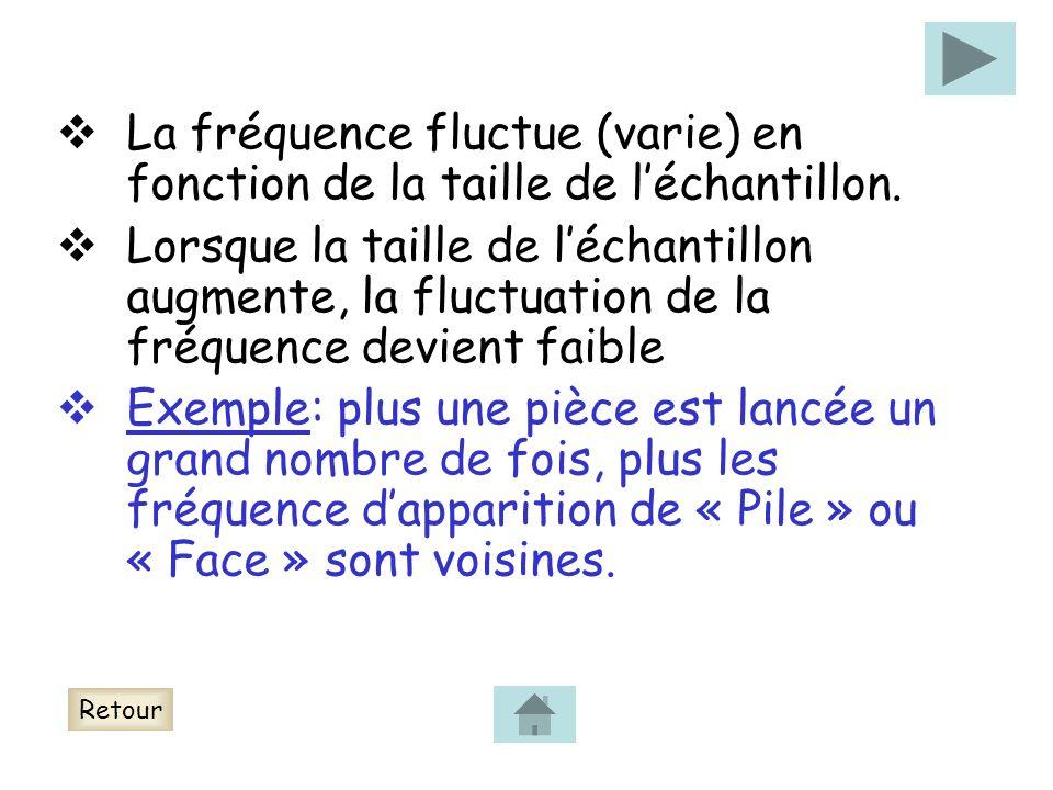 La fréquence fluctue (varie) en fonction de la taille de l'échantillon.