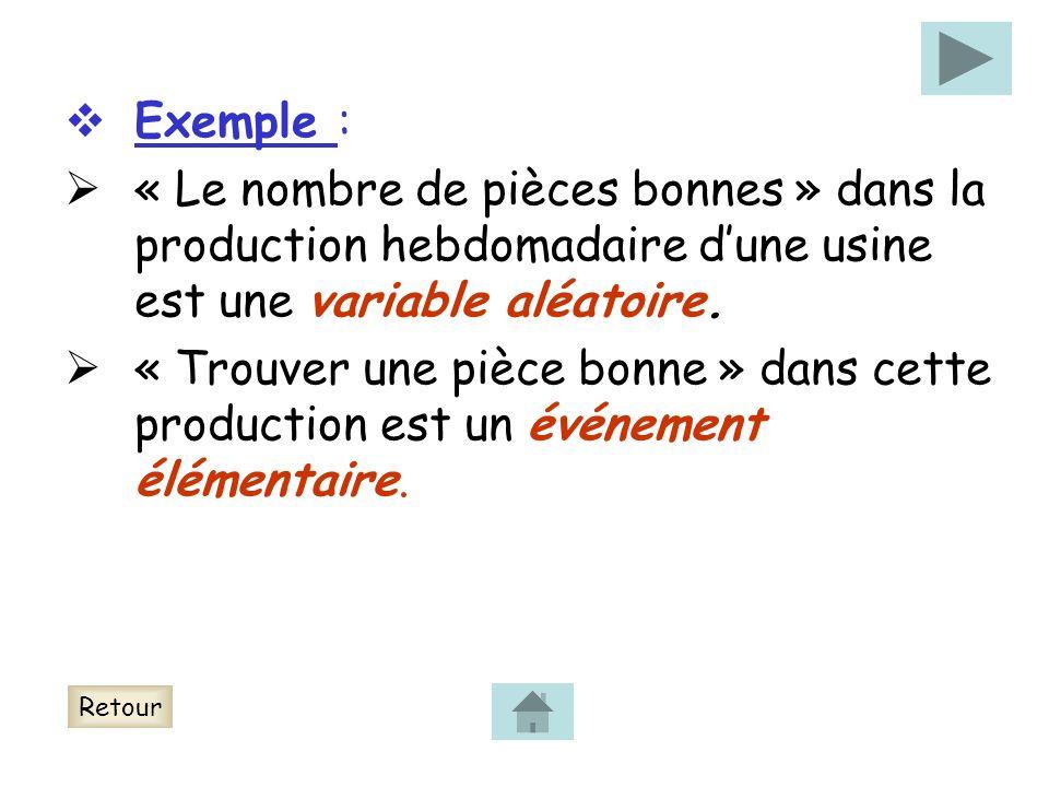 Exemple :« Le nombre de pièces bonnes » dans la production hebdomadaire d'une usine est une variable aléatoire.