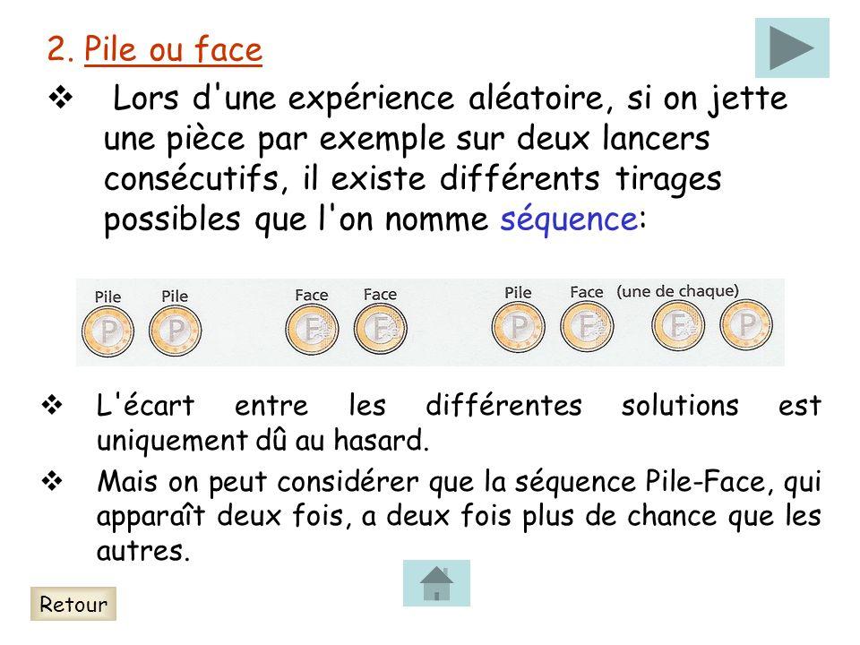 2. Pile ou face