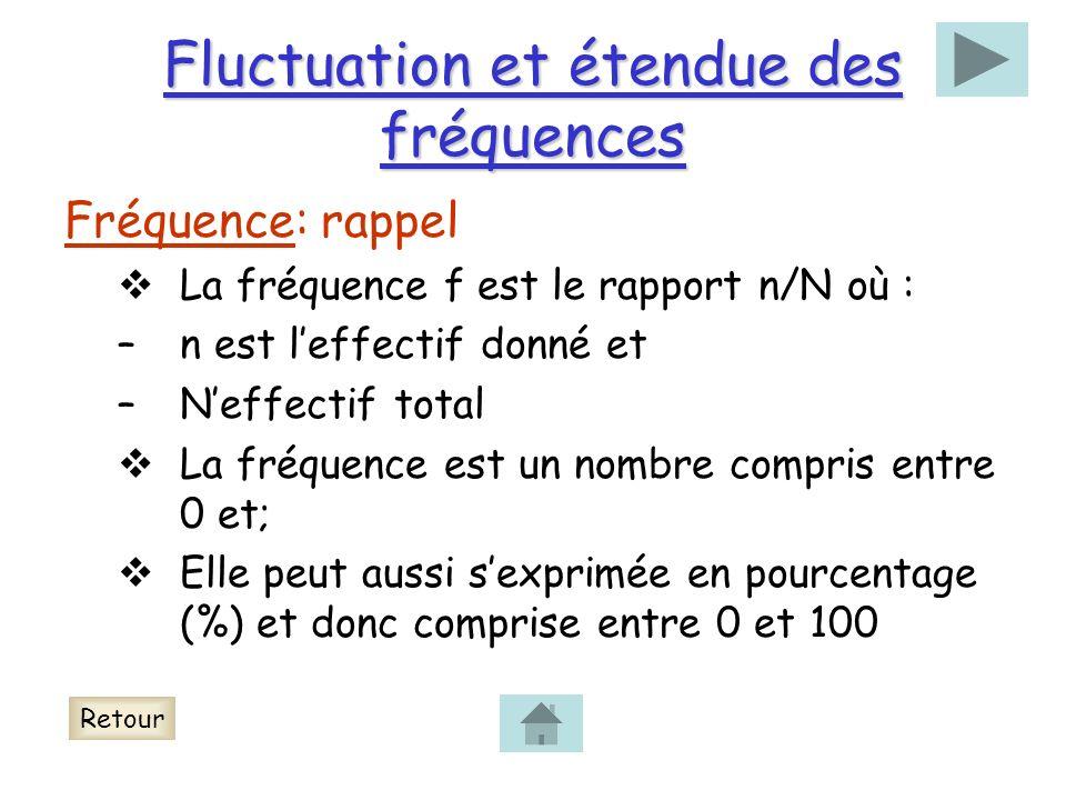 Fluctuation et étendue des fréquences