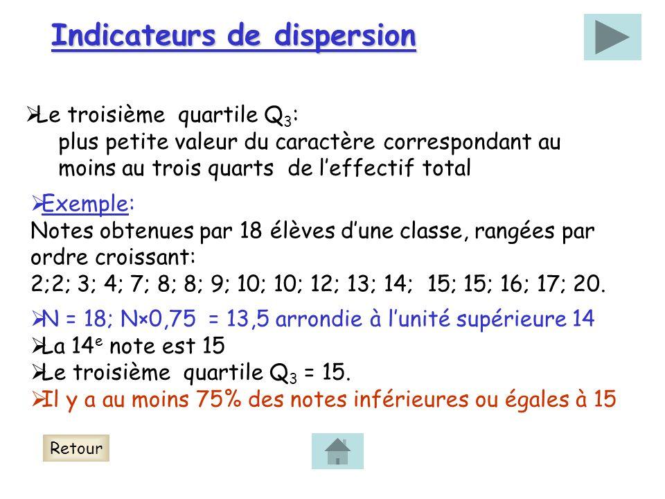 Indicateurs de dispersion