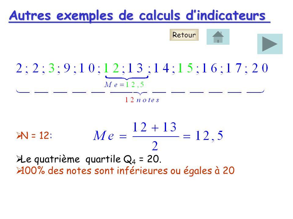 Autres exemples de calculs d'indicateurs