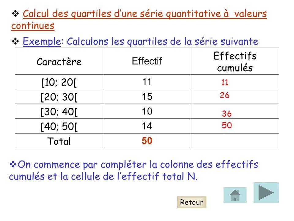 Calcul des quartiles d'une série quantitative à valeurs continues