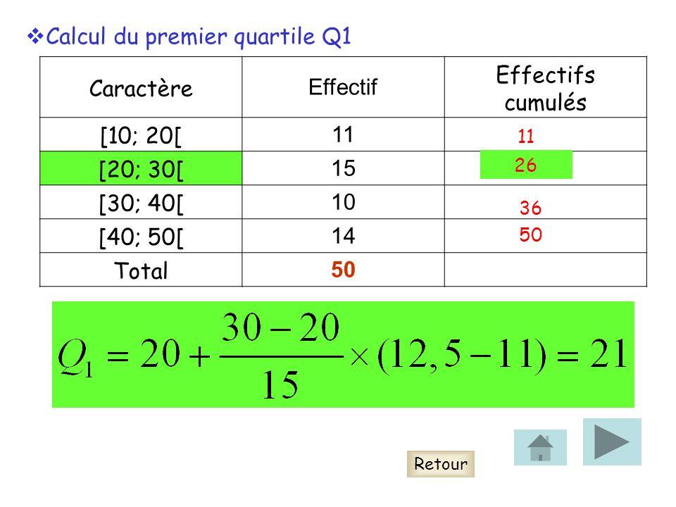 Calcul du premier quartile Q1 Caractère Effectif Effectifs cumulés