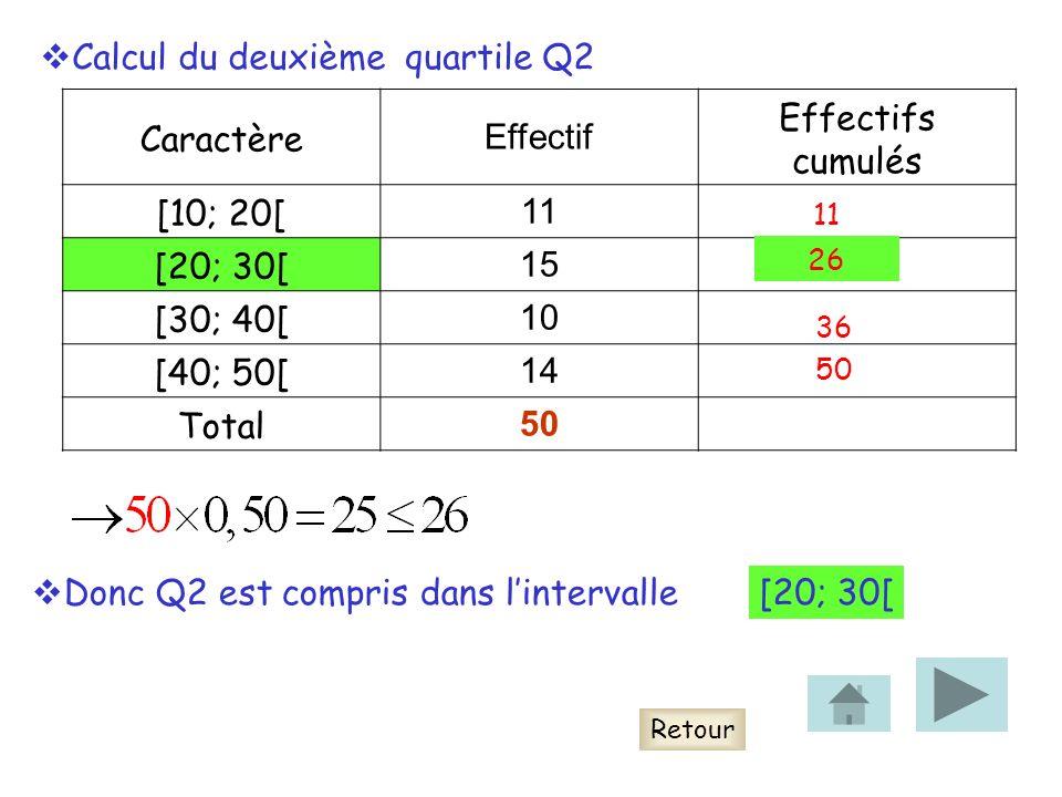 Calcul du deuxième quartile Q2 Caractère Effectif Effectifs cumulés