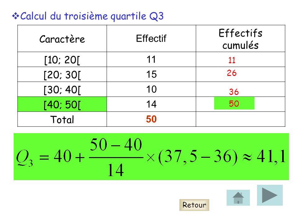 Calcul du troisième quartile Q3 Caractère Effectif Effectifs cumulés
